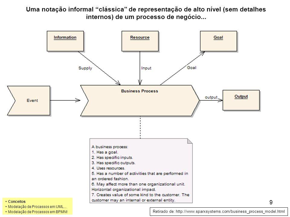 Uma notação informal clássica de representação de alto nível (sem detalhes internos) de um processo de negócio...