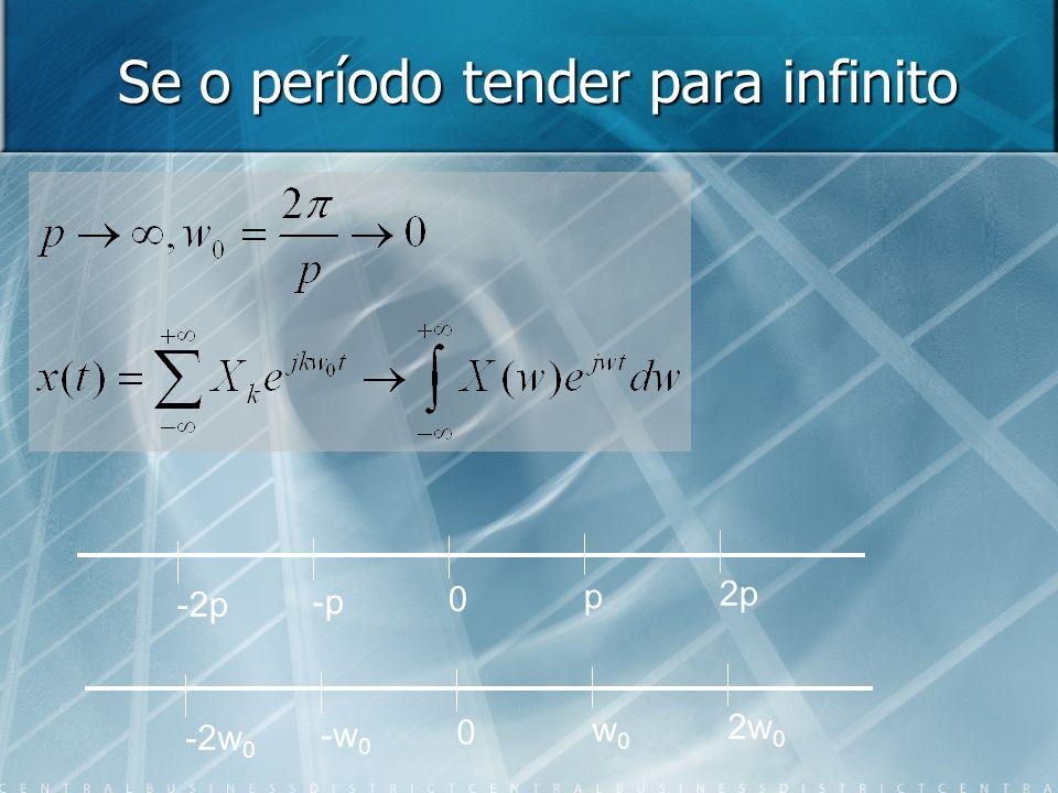 Se o período tender para infinito
