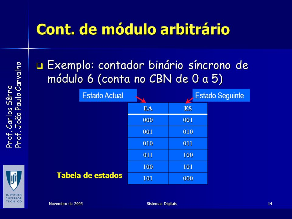 Cont. de módulo arbitrário