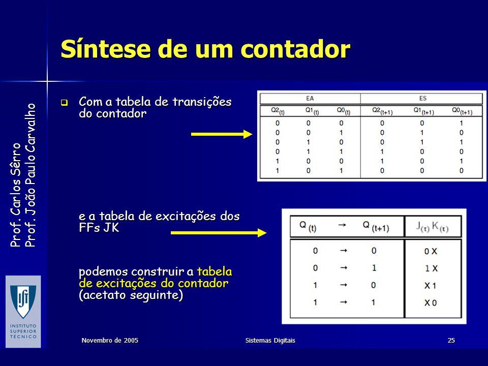 Síntese de um contador Com a tabela de transições do contador