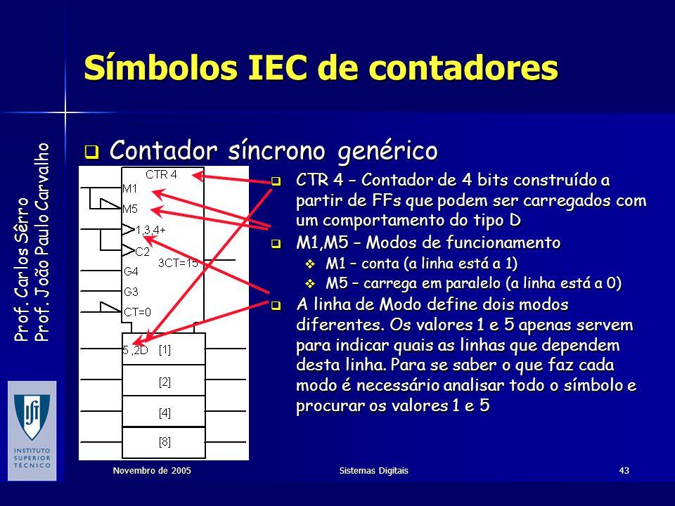 Símbolos IEC de contadores