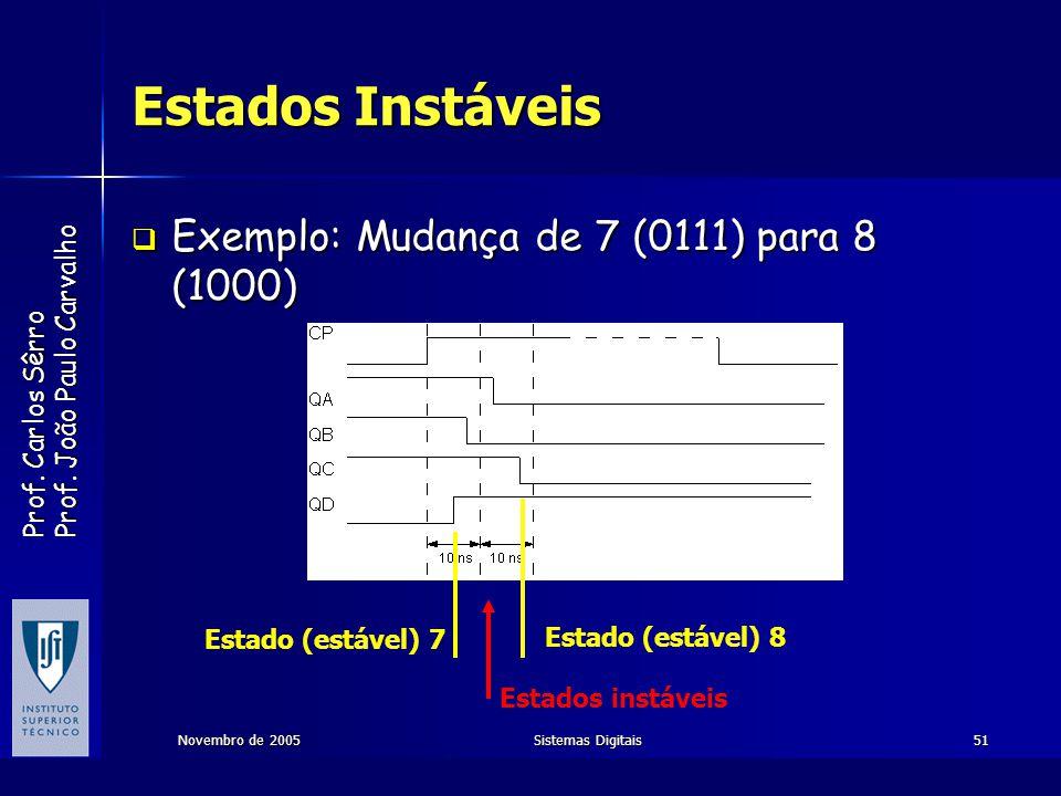 Estados Instáveis Exemplo: Mudança de 7 (0111) para 8 (1000)