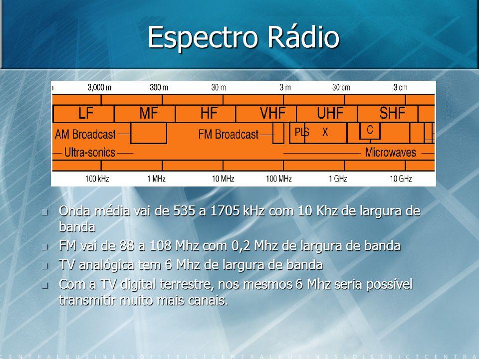 Espectro Rádio Onda média vai de 535 a 1705 kHz com 10 Khz de largura de banda. FM vai de 88 a 108 Mhz com 0,2 Mhz de largura de banda.