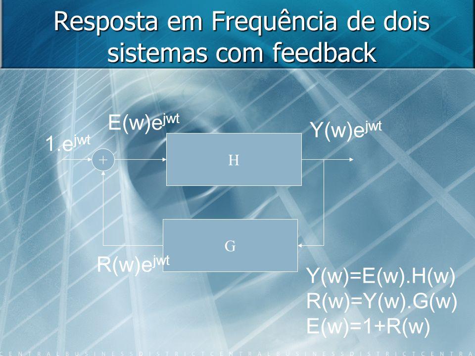 Resposta em Frequência de dois sistemas com feedback