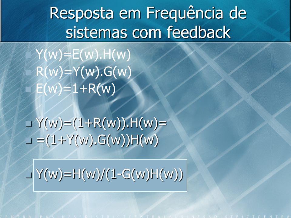 Resposta em Frequência de sistemas com feedback
