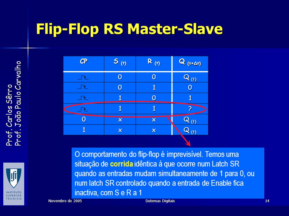 Flip-Flop RS Master-Slave