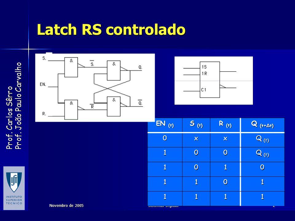 Latch RS controlado EN (t) S (t) R (t) Q (t+∆t) x Q (t) 1