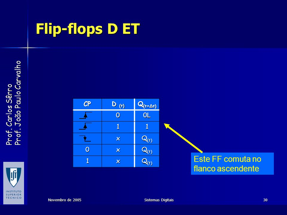 Flip-flops D ET Este FF comuta no flanco ascendente CP D (t) Q(t+∆t)