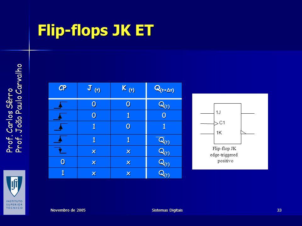 Flip-flops JK ET CP J (t) K (t) Q(t+∆t) Q(t) 1 x 1J C1 1K Flip-flop JK