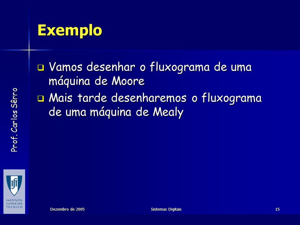 Exemplo Vamos desenhar o fluxograma de uma máquina de Moore
