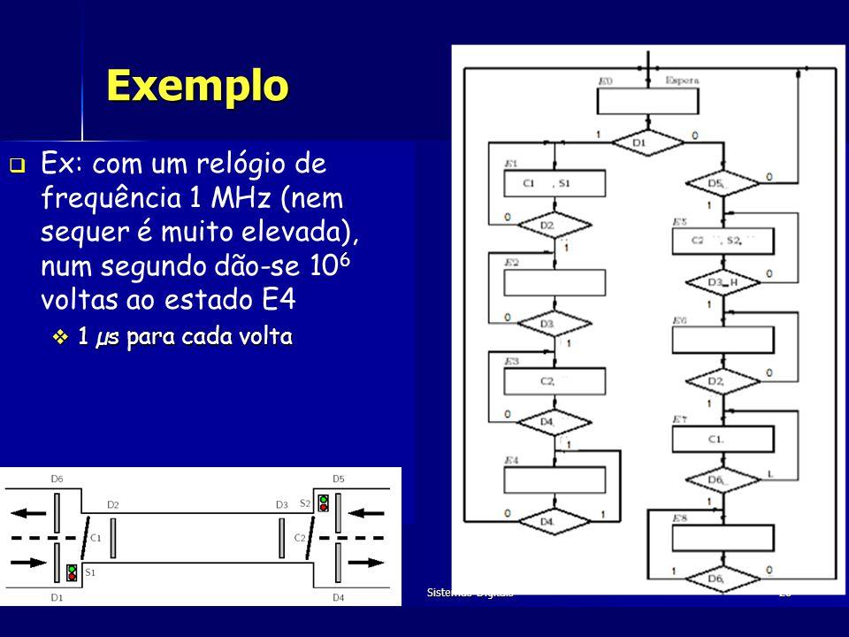 Exemplo Ex: com um relógio de frequência 1 MHz (nem sequer é muito elevada), num segundo dão-se 106 voltas ao estado E4.