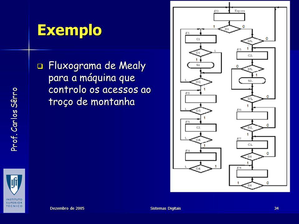 Exemplo Fluxograma de Mealy para a máquina que controlo os acessos ao troço de montanha. Dezembro de 2005.