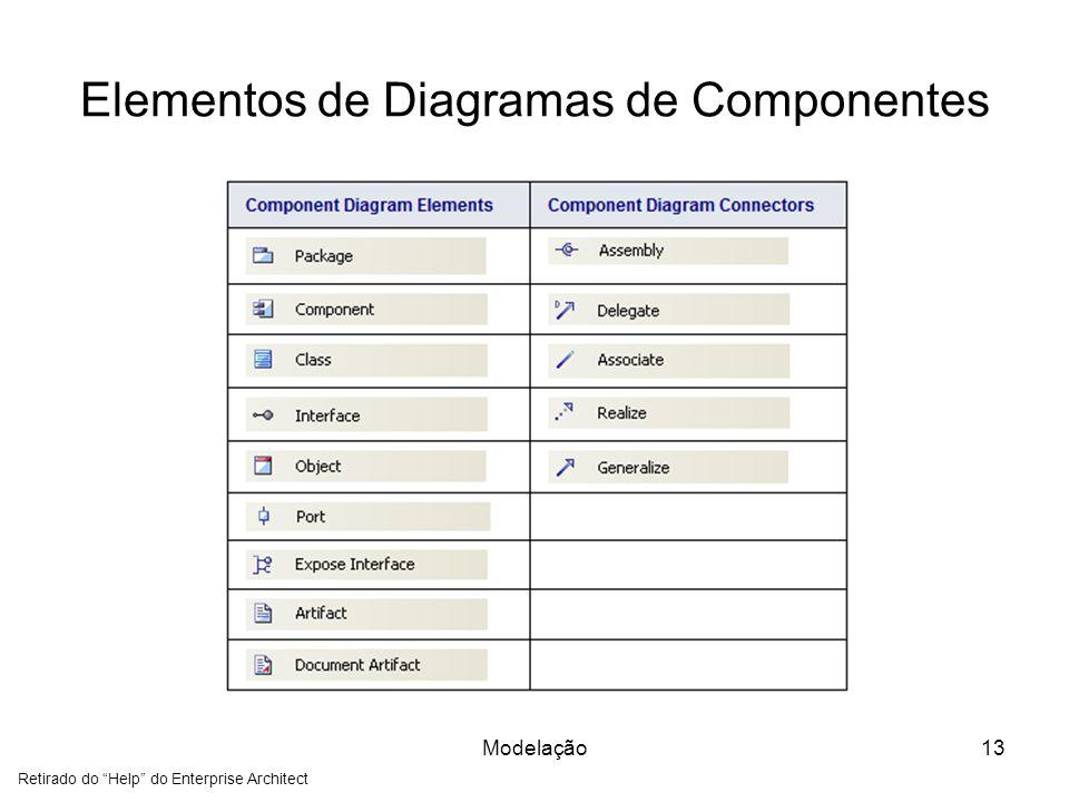Elementos de Diagramas de Componentes