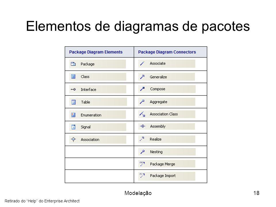 Elementos de diagramas de pacotes