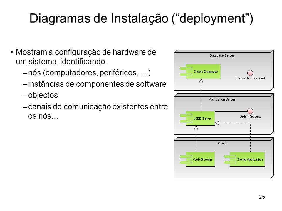 Diagramas de Instalação ( deployment )