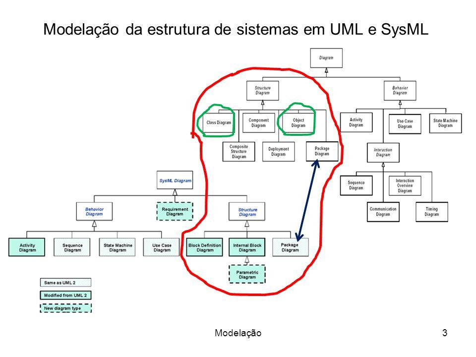 Modelação da estrutura de sistemas em UML e SysML