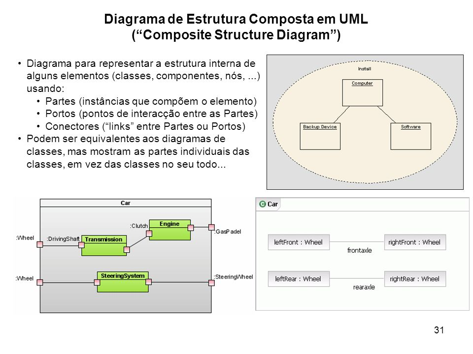 Diagrama de Estrutura Composta em UML ( Composite Structure Diagram )