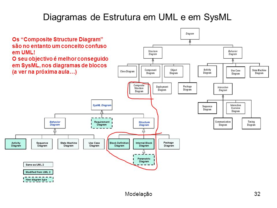Diagramas de Estrutura em UML e em SysML
