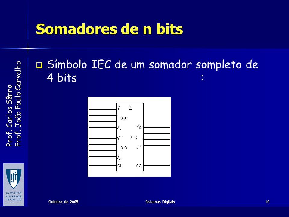 Somadores de n bits Símbolo IEC de um somador sompleto de 4 bits : 