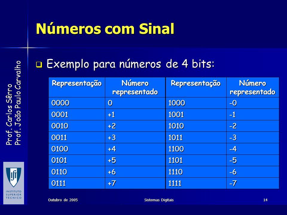 Números com Sinal Exemplo para números de 4 bits: Representação