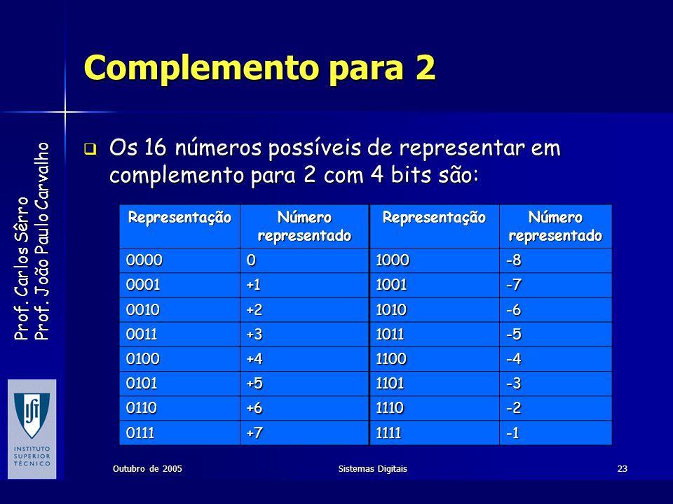 Complemento para 2 Os 16 números possíveis de representar em complemento para 2 com 4 bits são: Representação.