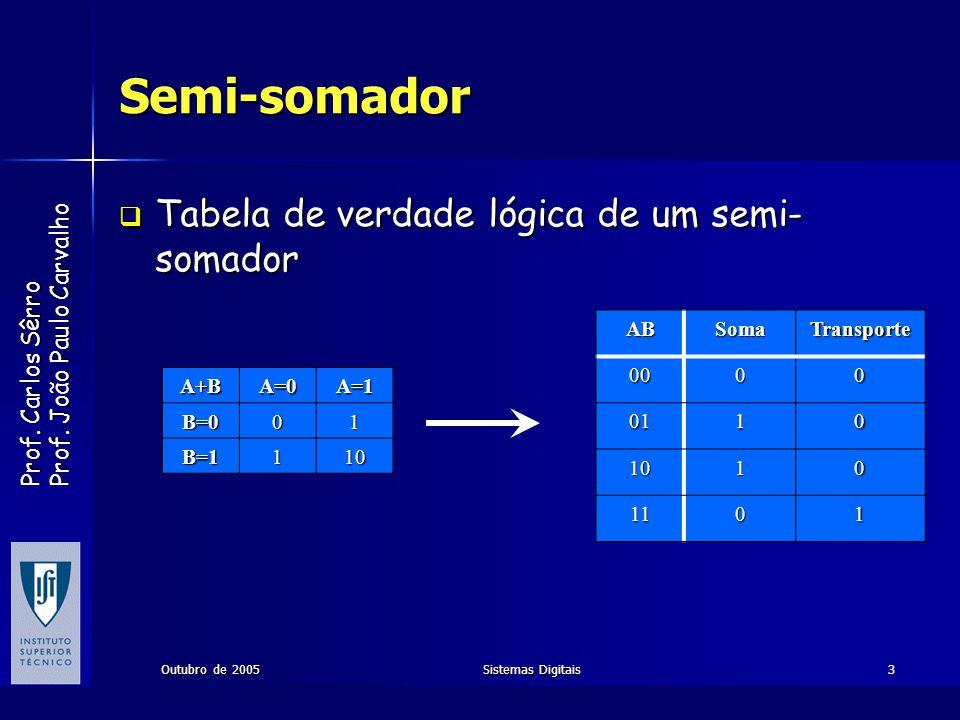 Semi-somador Tabela de verdade lógica de um semi-somador AB Soma