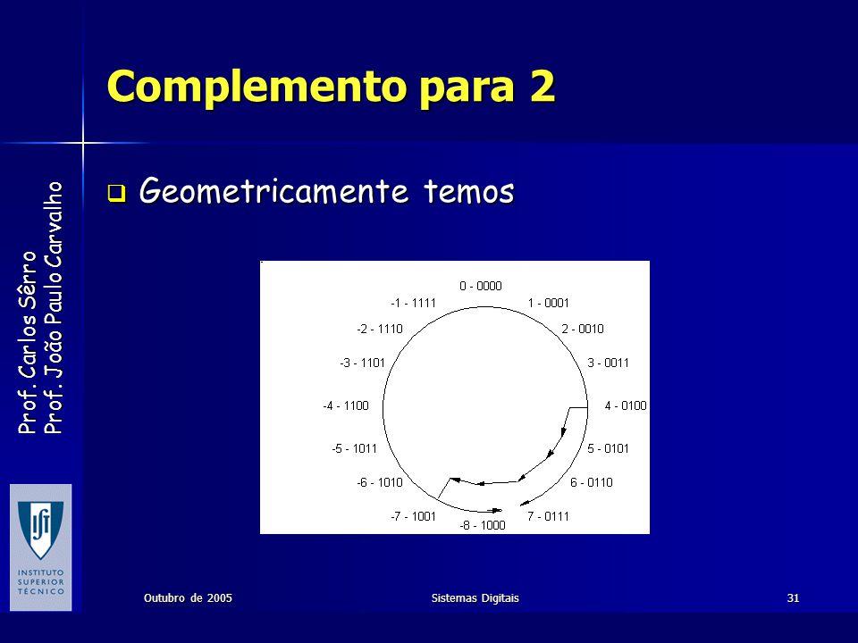 Complemento para 2 Geometricamente temos Outubro de 2005