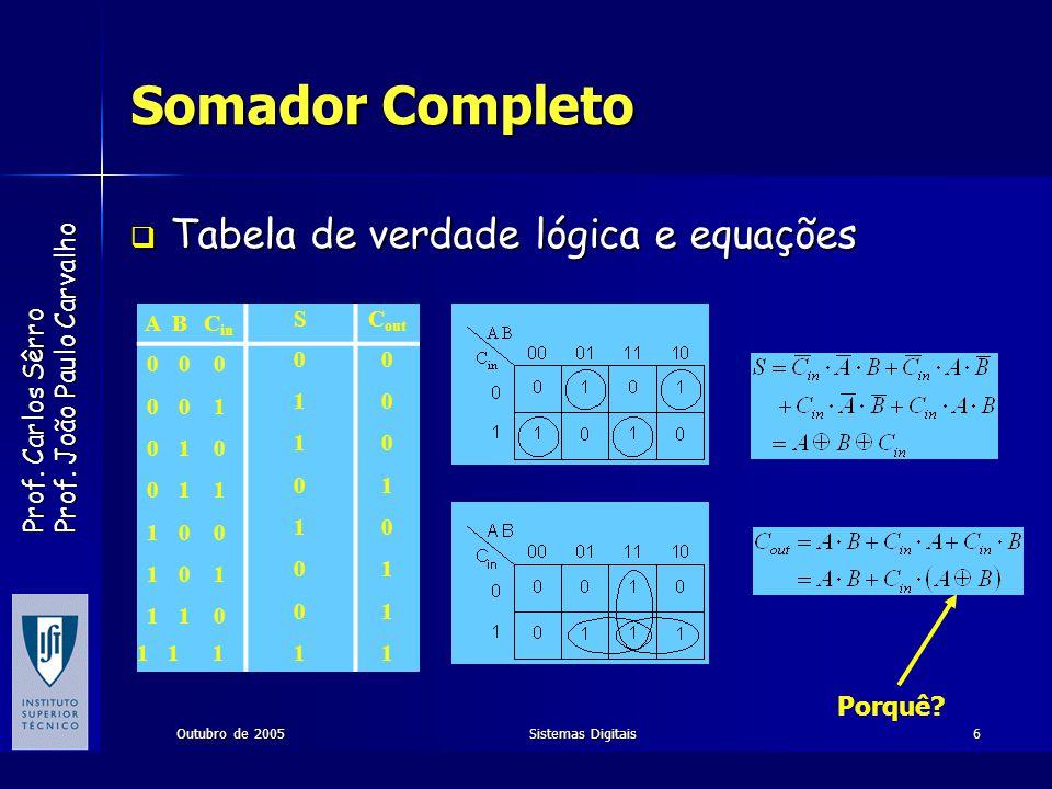 Somador Completo Tabela de verdade lógica e equações Porquê A B Cin S