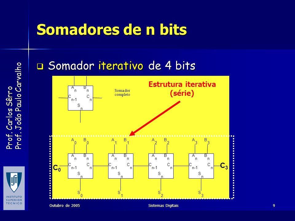 Somadores de n bits Somador iterativo de 4 bits Estrutura iterativa