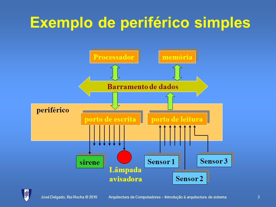 Exemplo de periférico simples