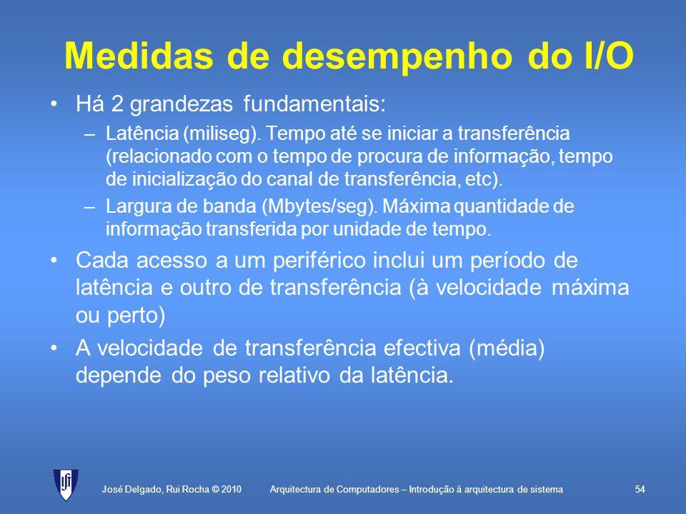 Medidas de desempenho do I/O