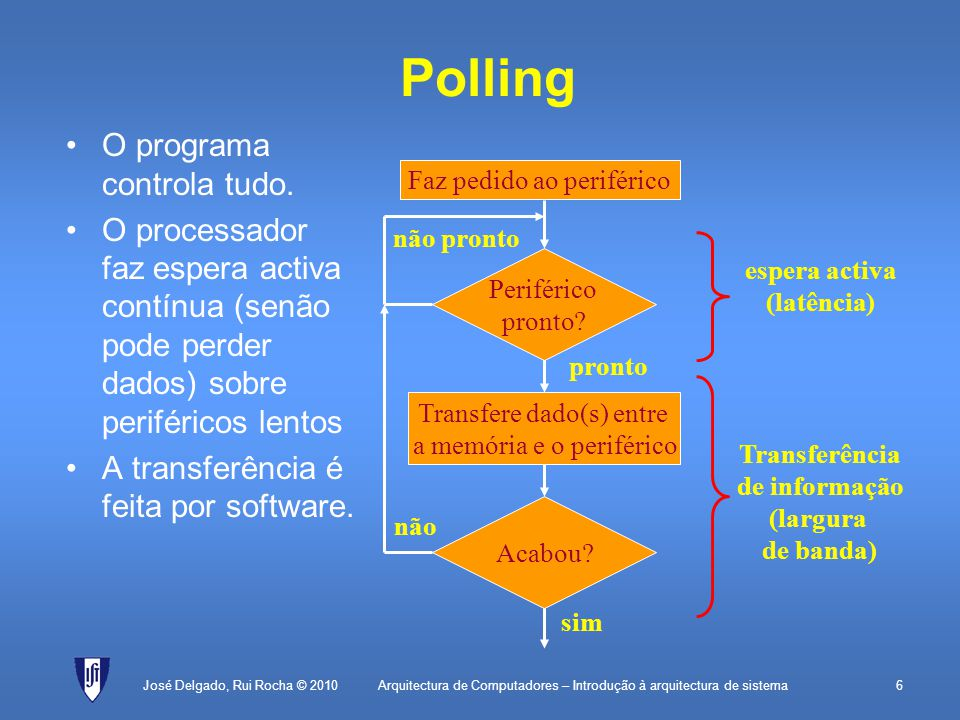 Polling O programa controla tudo.