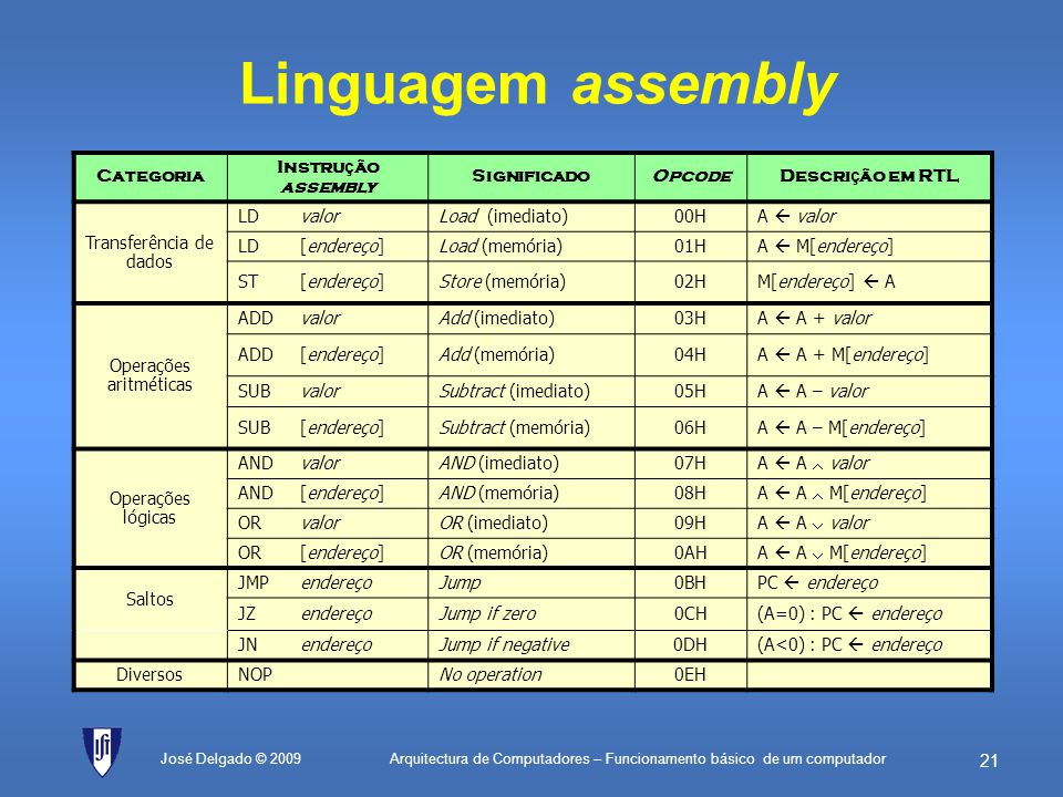 Linguagem assembly Categoria Instrução assembly Significado Opcode