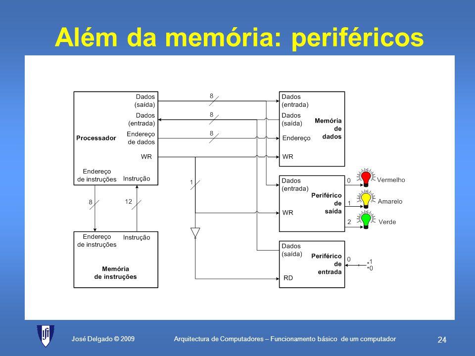 Além da memória: periféricos