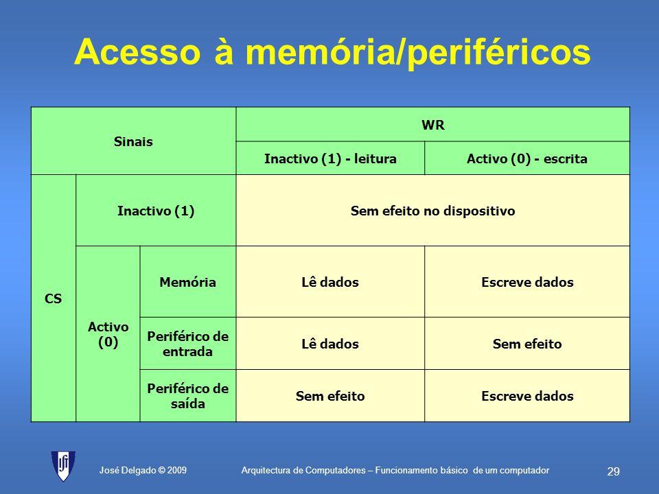 Acesso à memória/periféricos