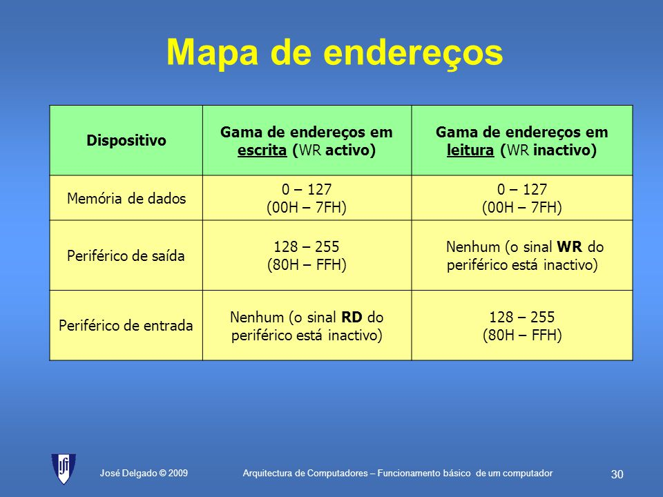 Mapa de endereços Dispositivo Gama de endereços em escrita (WR activo)