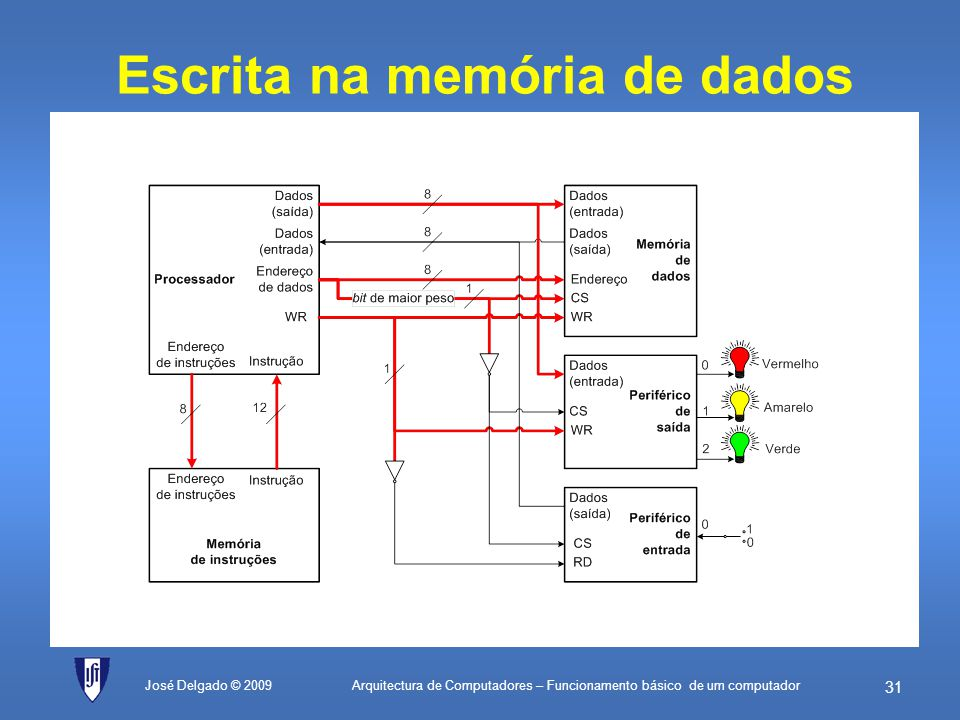 Escrita na memória de dados