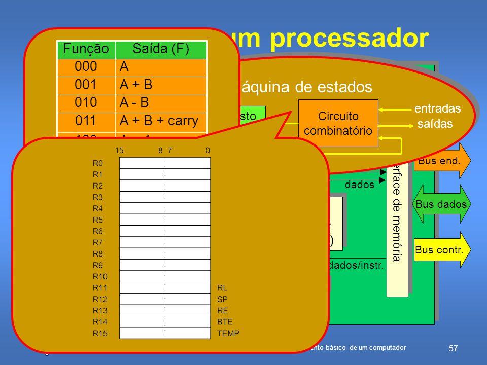 Estrutura de um processador