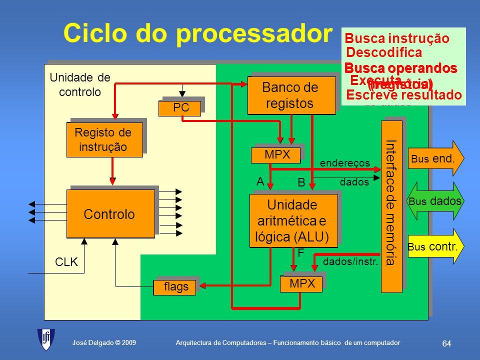 Ciclo do processador Busca instrução Interface de memória Descodifica