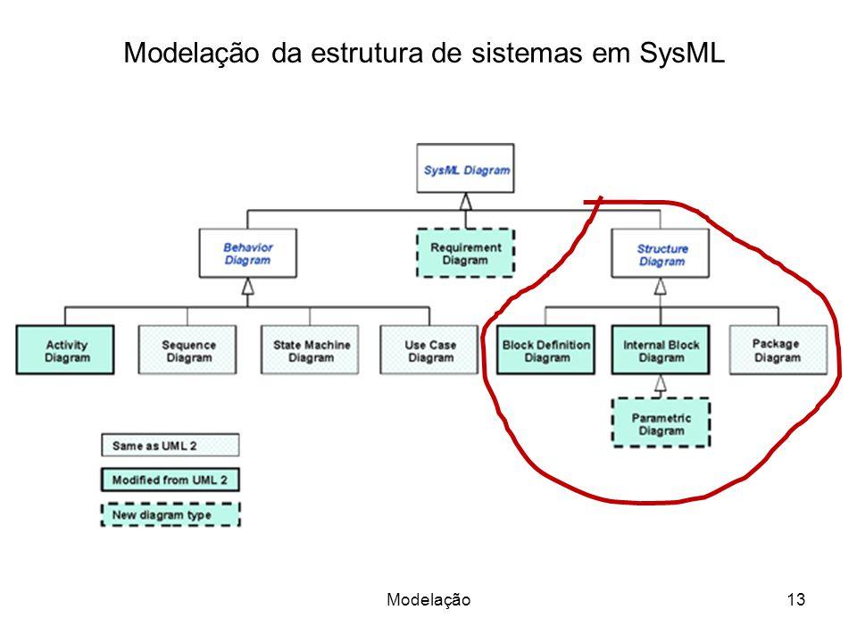 Modelação da estrutura de sistemas em SysML