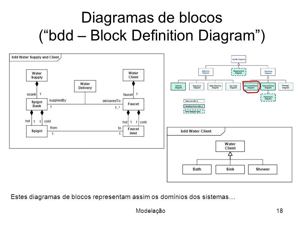 Diagramas de blocos ( bdd – Block Definition Diagram )