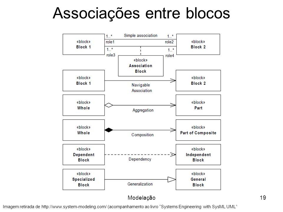 Associações entre blocos