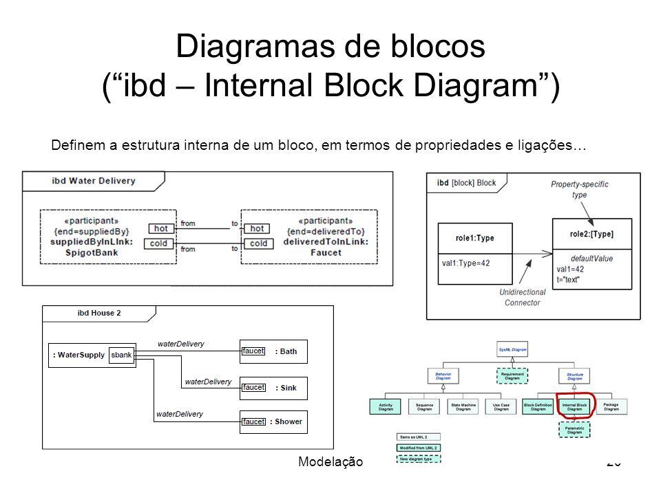 Diagramas de blocos ( ibd – Internal Block Diagram )