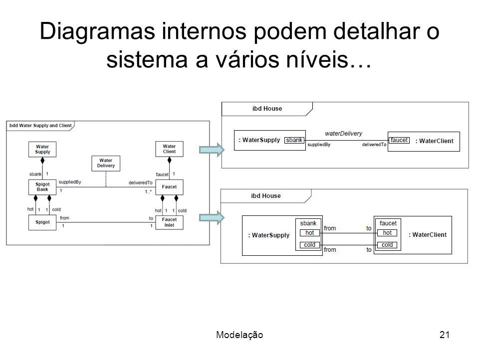 Diagramas internos podem detalhar o sistema a vários níveis…