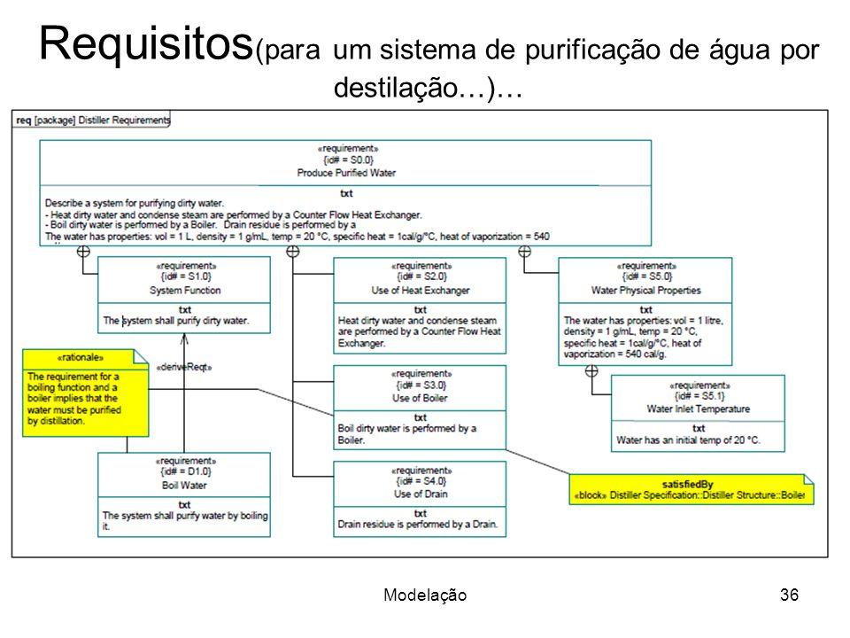 Requisitos(para um sistema de purificação de água por destilação…)…