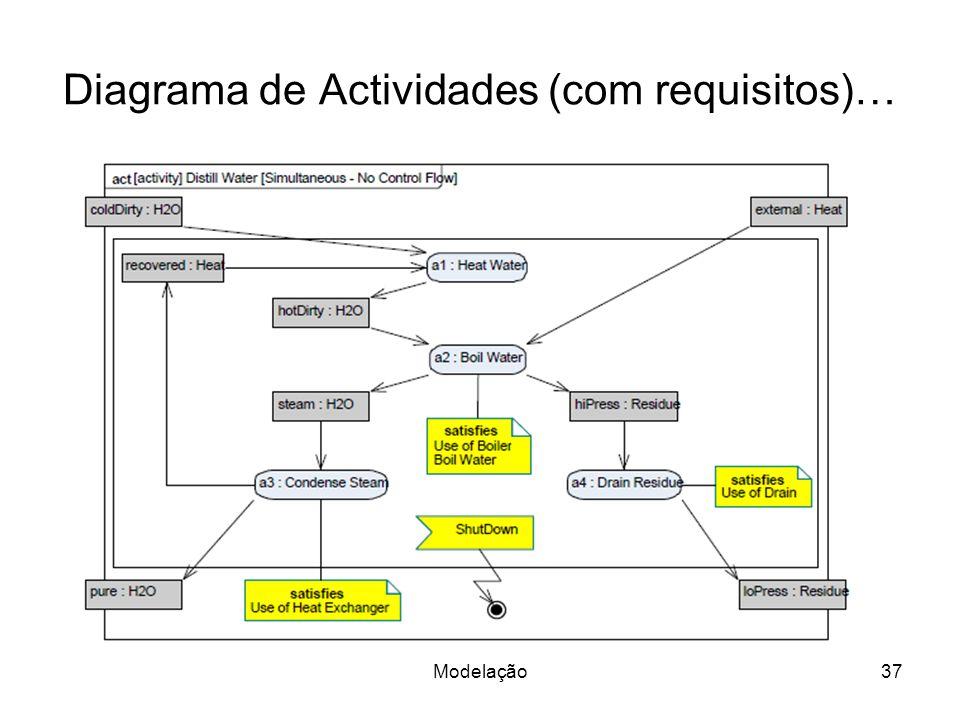 Diagrama de Actividades (com requisitos)…