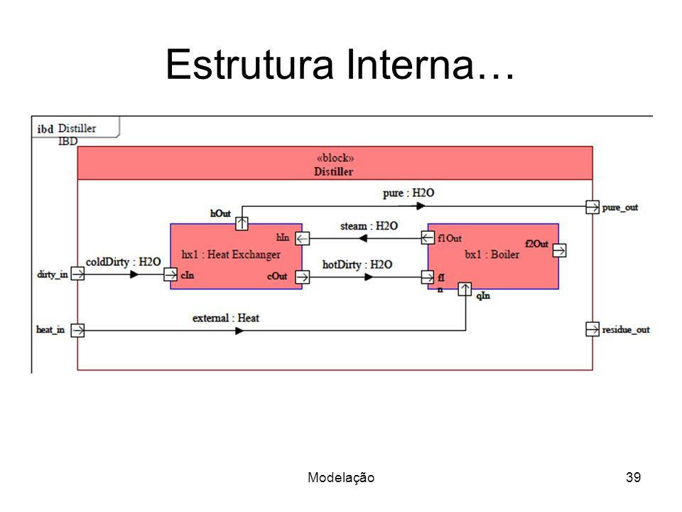 Estrutura Interna… Modelação