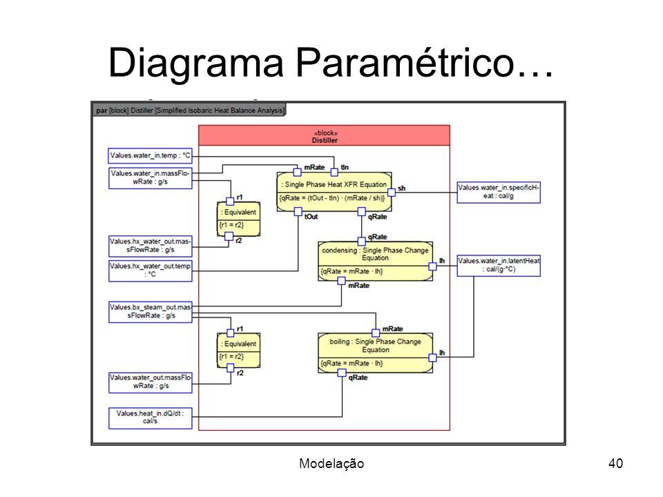 Diagrama Paramétrico…