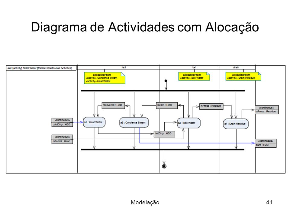 Diagrama de Actividades com Alocação