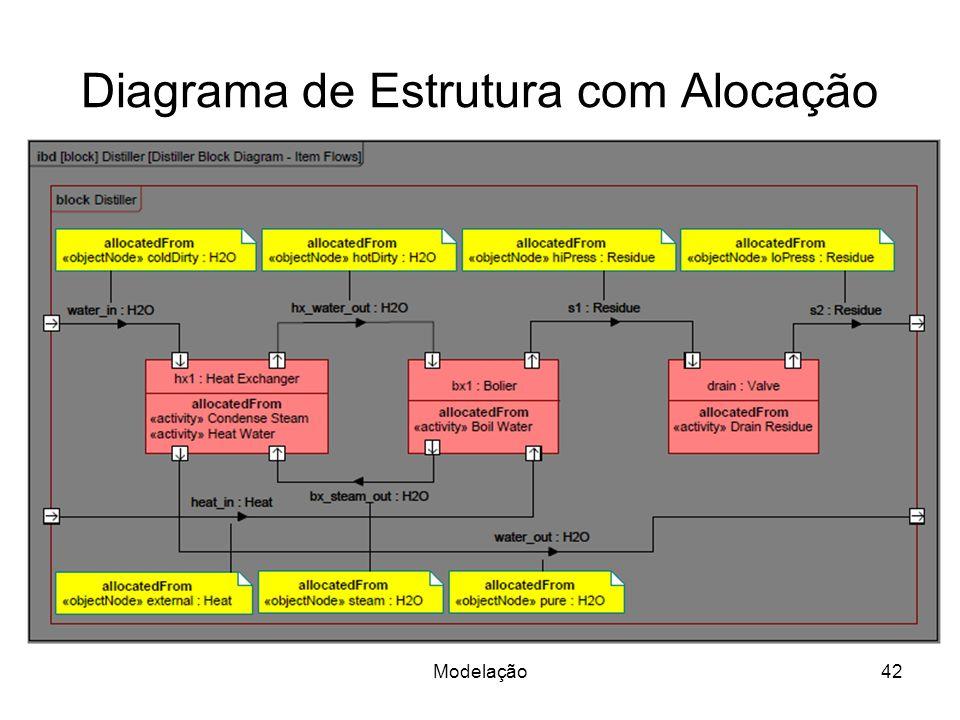Diagrama de Estrutura com Alocação